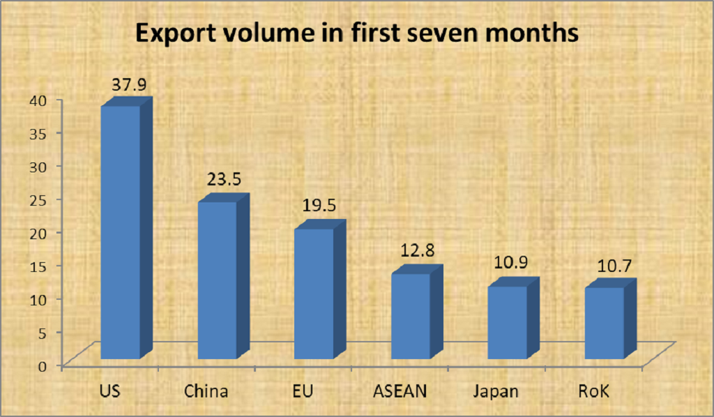 VN's top importers in first seven months