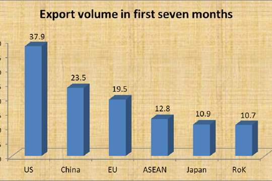 VN s top importers in first seven months